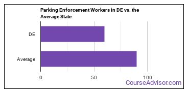 Parking Enforcement Workers in DE vs. the Average State
