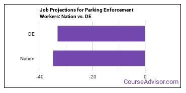 Job Projections for Parking Enforcement Workers: Nation vs. DE