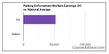 Parking Enforcement Workers Earnings: DC vs. National Average