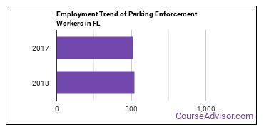 Parking Enforcement Workers in FL Employment Trend