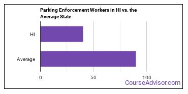 Parking Enforcement Workers in HI vs. the Average State