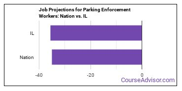 Job Projections for Parking Enforcement Workers: Nation vs. IL