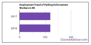 Parking Enforcement Workers in MI Employment Trend