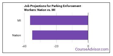 Job Projections for Parking Enforcement Workers: Nation vs. MI