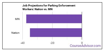 Job Projections for Parking Enforcement Workers: Nation vs. MN