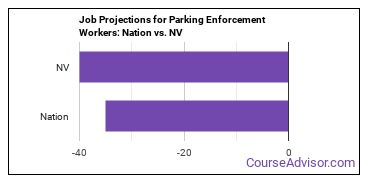 Job Projections for Parking Enforcement Workers: Nation vs. NV