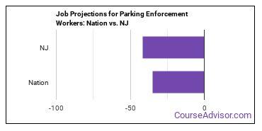 Job Projections for Parking Enforcement Workers: Nation vs. NJ