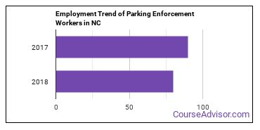Parking Enforcement Workers in NC Employment Trend