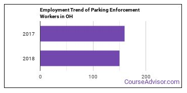 Parking Enforcement Workers in OH Employment Trend