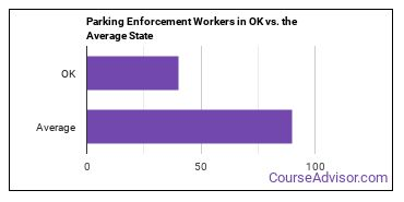 Parking Enforcement Workers in OK vs. the Average State