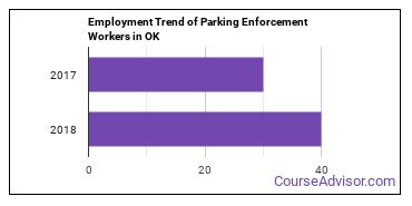 Parking Enforcement Workers in OK Employment Trend