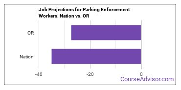 Job Projections for Parking Enforcement Workers: Nation vs. OR