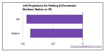 Job Projections for Parking Enforcement Workers: Nation vs. PA