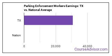 Parking Enforcement Workers Earnings: TX vs. National Average