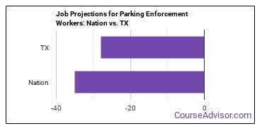 Job Projections for Parking Enforcement Workers: Nation vs. TX