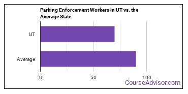 Parking Enforcement Workers in UT vs. the Average State