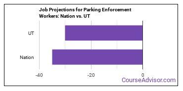Job Projections for Parking Enforcement Workers: Nation vs. UT