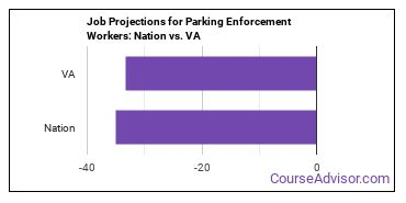 Job Projections for Parking Enforcement Workers: Nation vs. VA