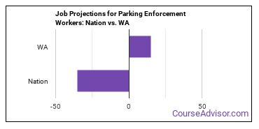 Job Projections for Parking Enforcement Workers: Nation vs. WA