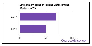 Parking Enforcement Workers in WV Employment Trend