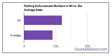 Parking Enforcement Workers in WI vs. the Average State