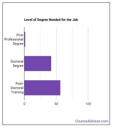 Pathologist Degree Level