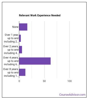 Pathologist Work Experience