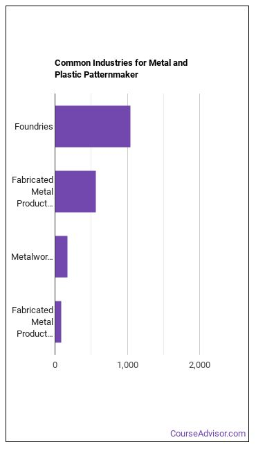 Metal & Plastic Patternmaker Industries
