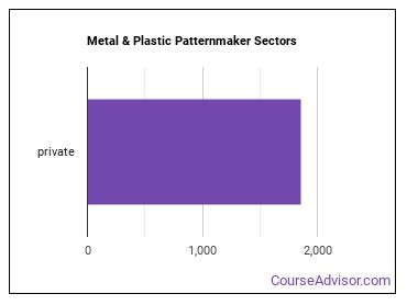 Metal & Plastic Patternmaker Sectors