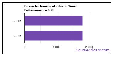 Forecasted Number of Jobs for Wood Patternmakers in U.S.