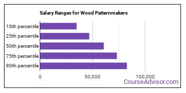 Salary Ranges for Wood Patternmakers