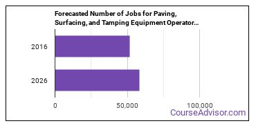 Forecasted Number of Jobs for Paving, Surfacing, and Tamping Equipment Operators in U.S.