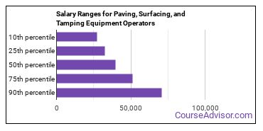 Salary Ranges for Paving, Surfacing, and Tamping Equipment Operators