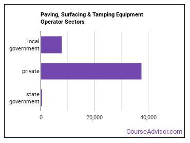 Paving, Surfacing & Tamping Equipment Operator Sectors