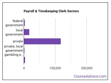 Payroll & Timekeeping Clerk Sectors