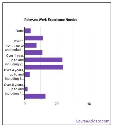 Payroll & Timekeeping Clerk Work Experience