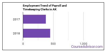 Payroll and Timekeeping Clerks in AK Employment Trend
