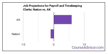 Job Projections for Payroll and Timekeeping Clerks: Nation vs. AK