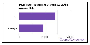 Payroll and Timekeeping Clerks in AZ vs. the Average State