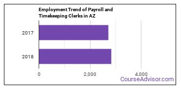Payroll and Timekeeping Clerks in AZ Employment Trend