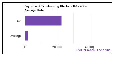 Payroll and Timekeeping Clerks in CA vs. the Average State