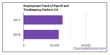 Payroll and Timekeeping Clerks in CA Employment Trend
