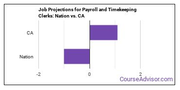 Job Projections for Payroll and Timekeeping Clerks: Nation vs. CA