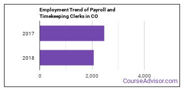 Payroll and Timekeeping Clerks in CO Employment Trend
