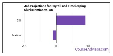 Job Projections for Payroll and Timekeeping Clerks: Nation vs. CO