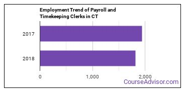 Payroll and Timekeeping Clerks in CT Employment Trend