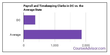 Payroll and Timekeeping Clerks in DC vs. the Average State