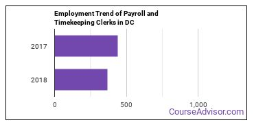 Payroll and Timekeeping Clerks in DC Employment Trend