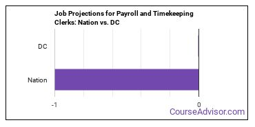 Job Projections for Payroll and Timekeeping Clerks: Nation vs. DC