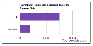Payroll and Timekeeping Clerks in FL vs. the Average State